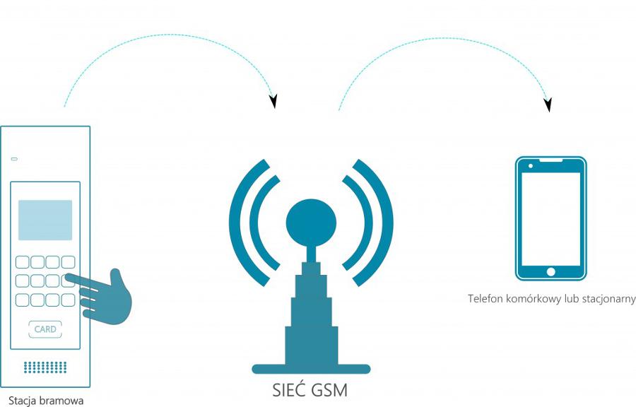 Domofon GSM CONWEI jak to działa?