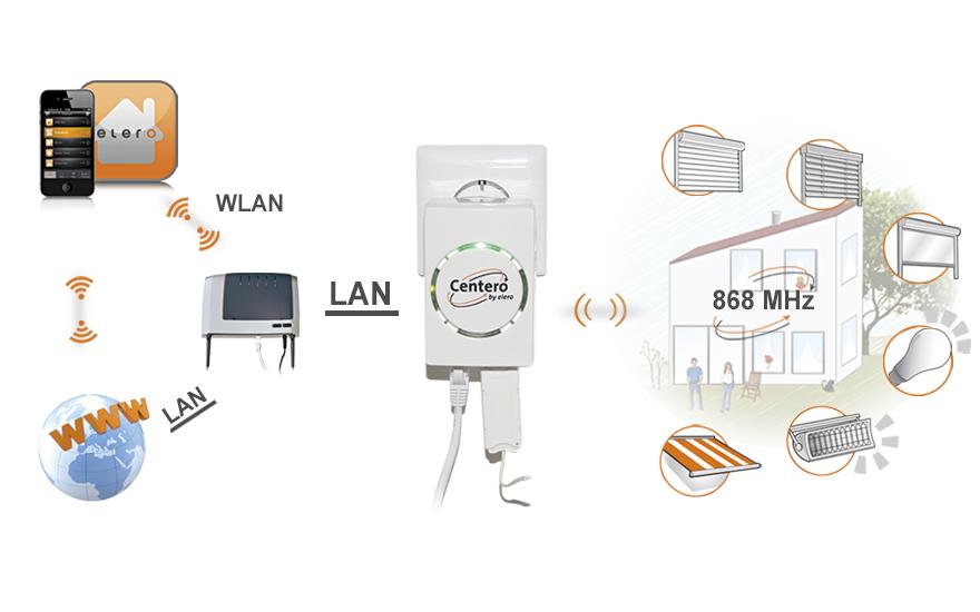 System Centero do sterowania automatyką domową z każdego miejsca na Ziemi
