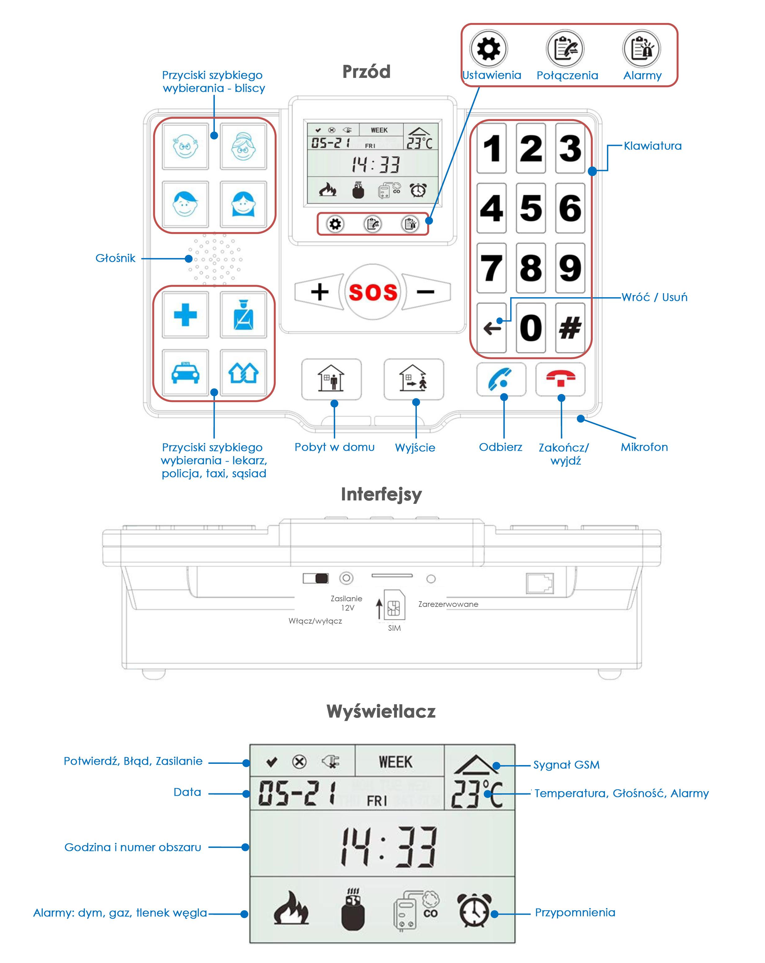 Opiekun Seniora T2 - schemat urządzenia